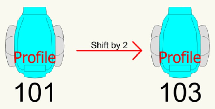 SHIFT CHANNEL NUM BY X